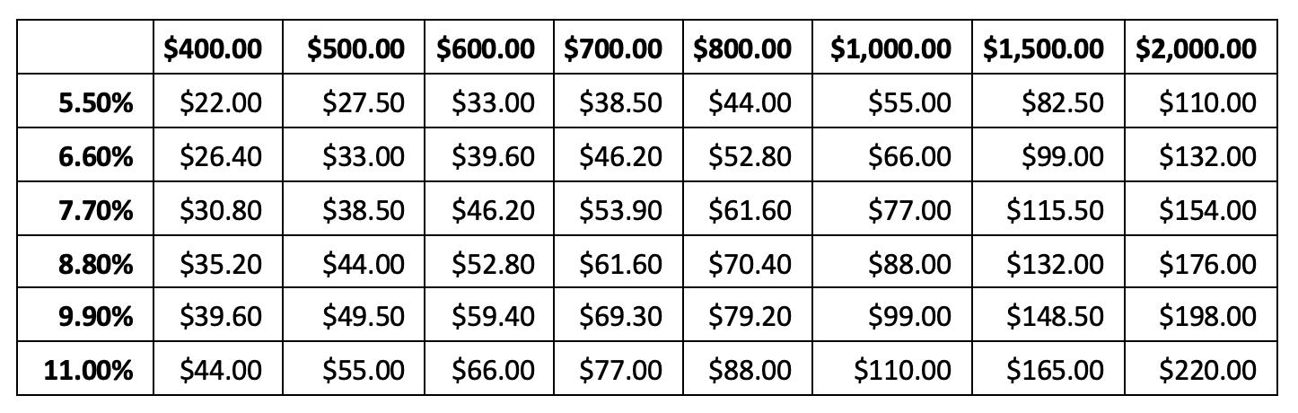 Property Management Fee comparison table Brisbane